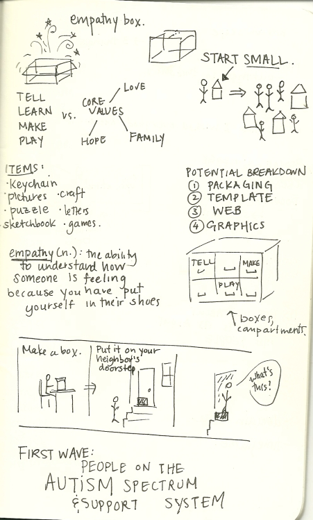 empathybox sketch
